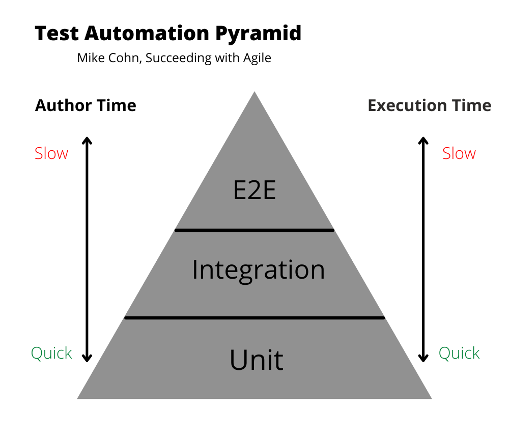 Test Automation Pyramid-determine what to automate